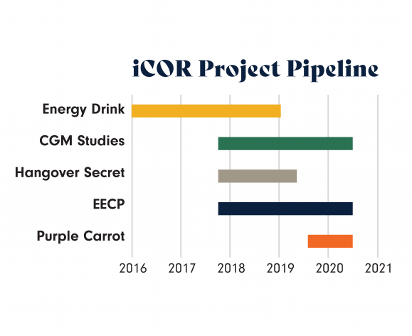 iCOR Project Pipeline chart
